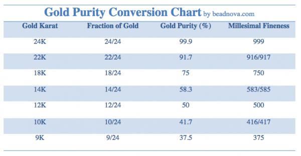 gold-purity-conversion-chart-9k 10k 12k 14k 18k 22k 24k.