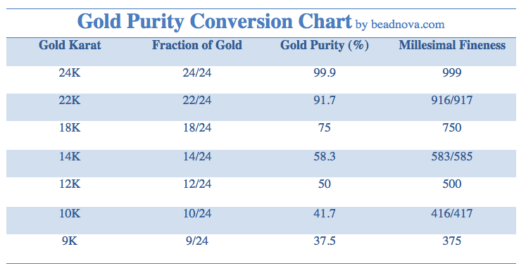 диаграмма преобразования чистоты золота-9k 10k 12k 14k 18k 22k 24k.